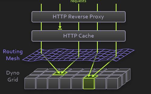routing_mesh