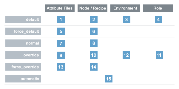 overview_chef_attributes_table