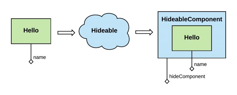 Hideable component