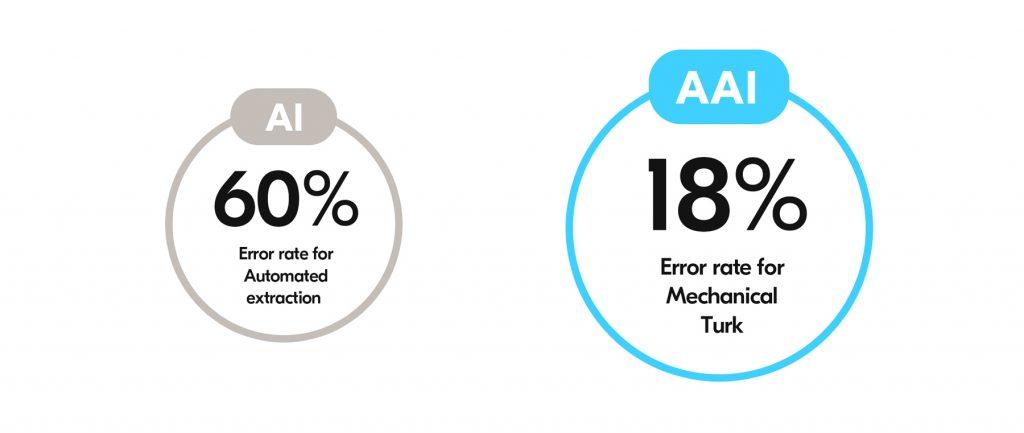 AI vs. AAI error rates