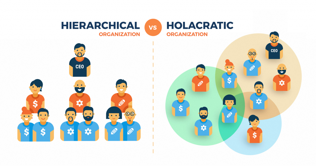 RWN Connect Hierarchy Holacracy