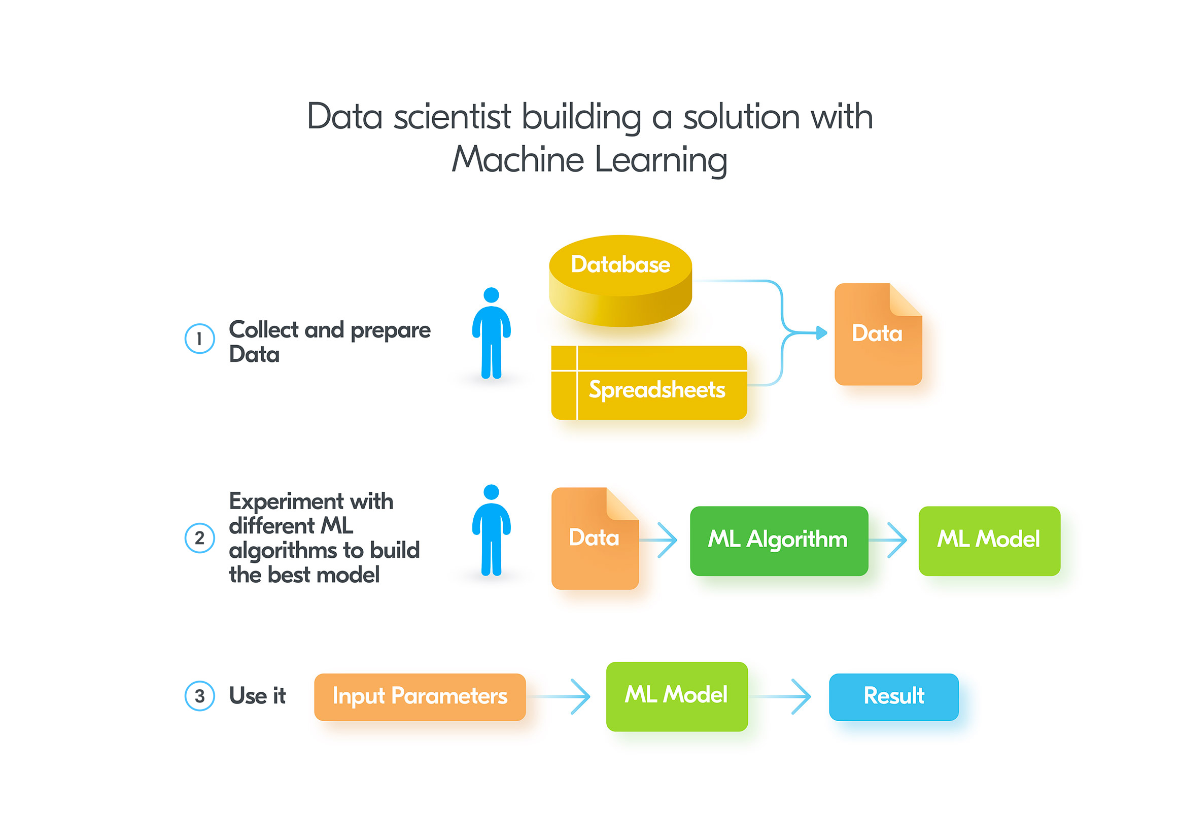 Building solution with machine learning