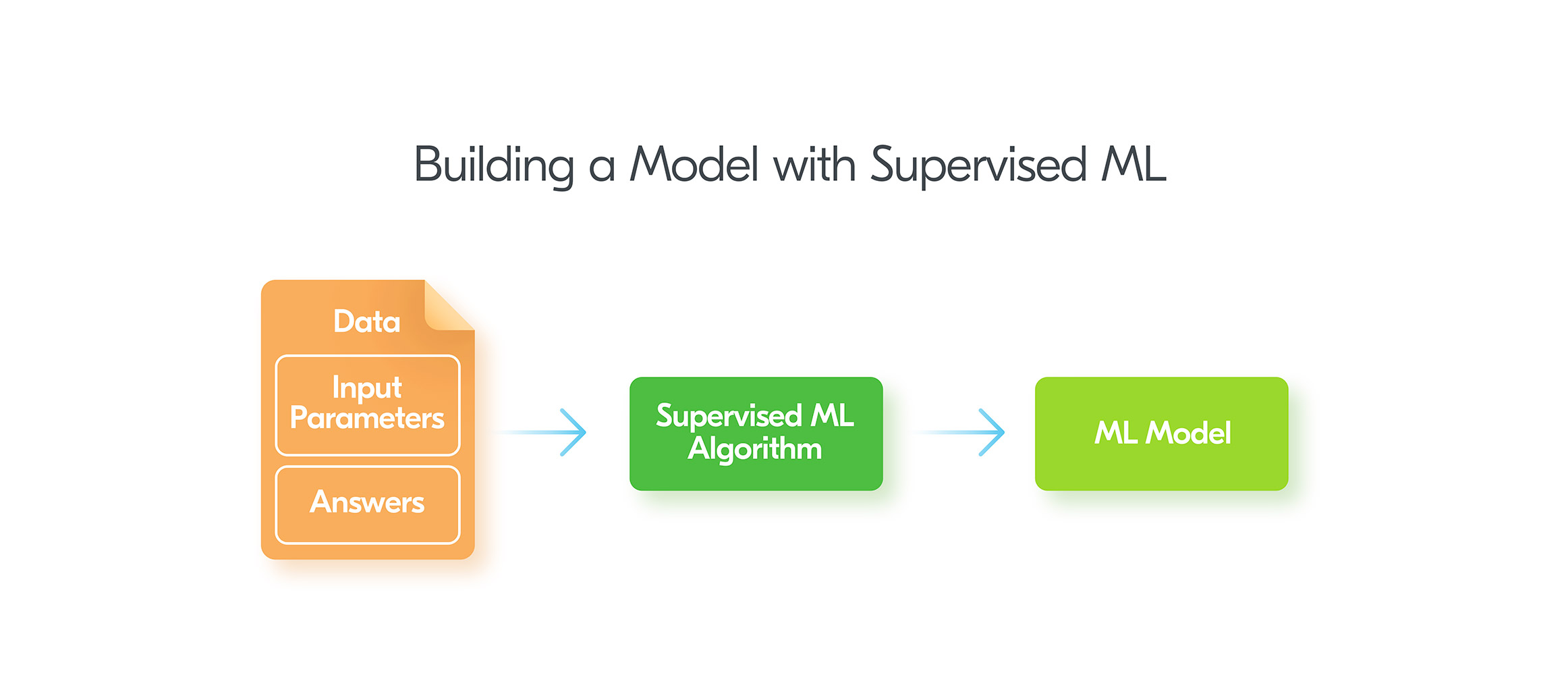 Building a model with Supervised Machine Learning