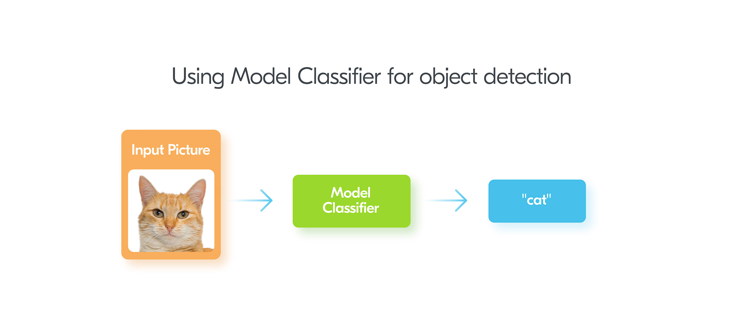 Using model classifier for object detection