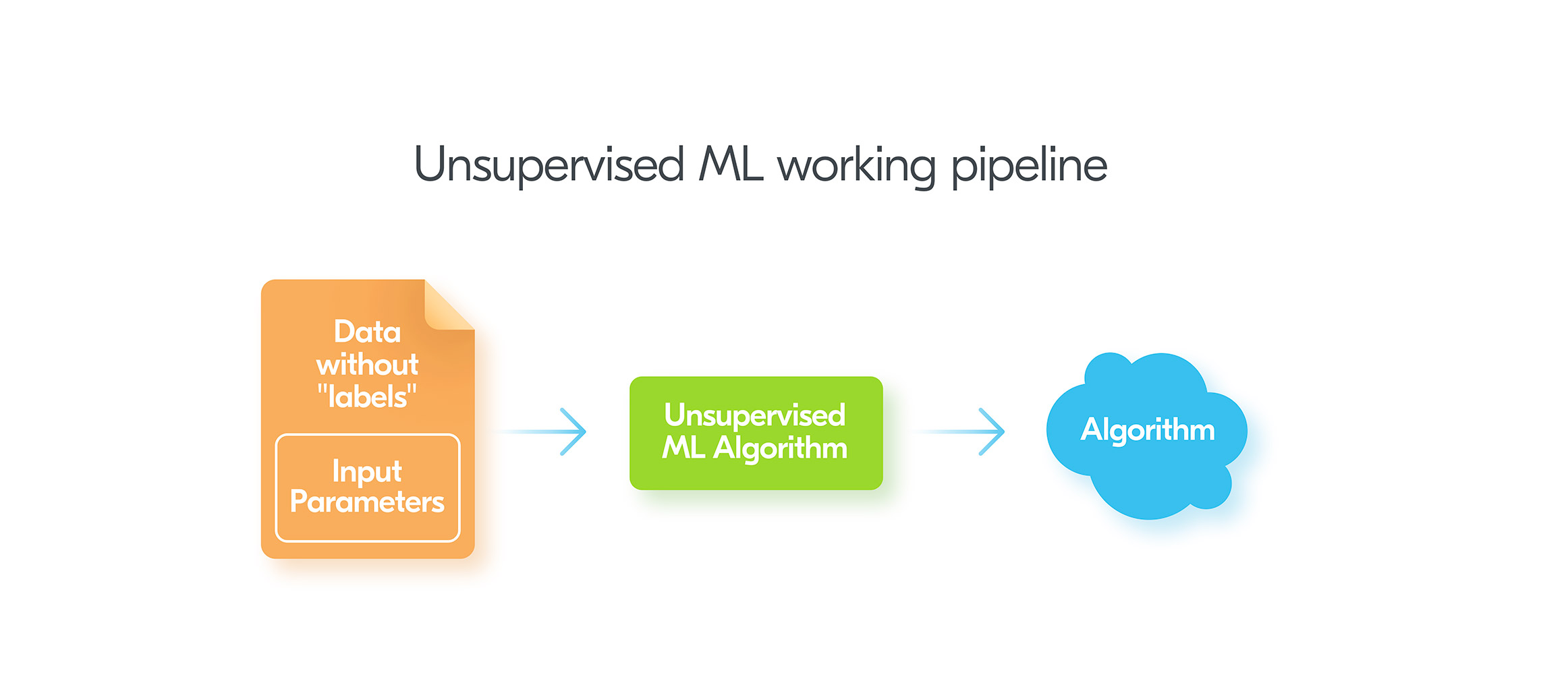 Unsupervised Machine Learning working pipeline