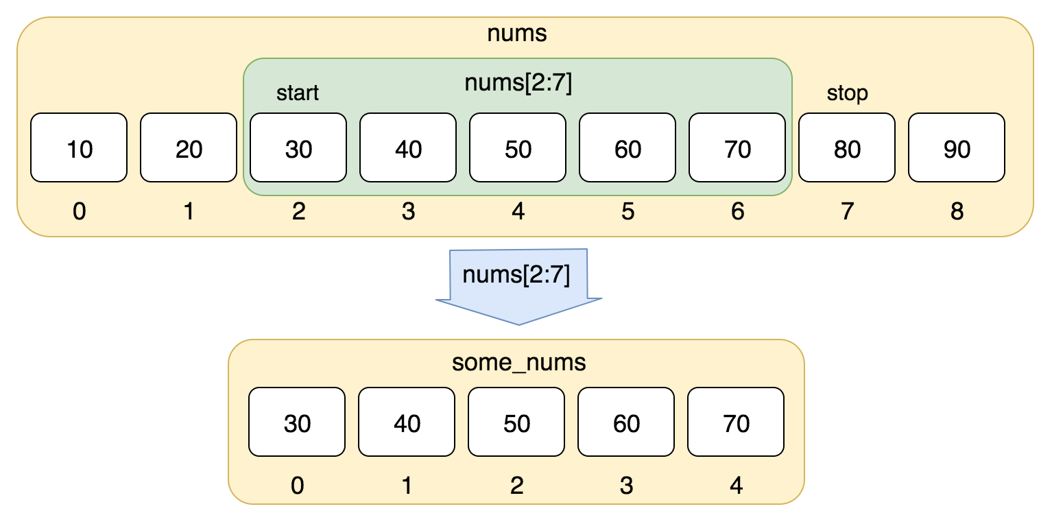 Python Indexing and Slicing for Lists and other Sequential