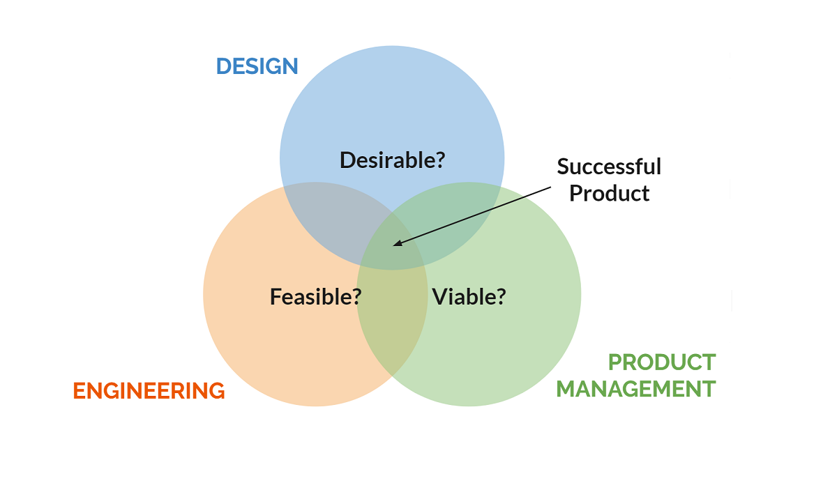 three main parts of the product creation process