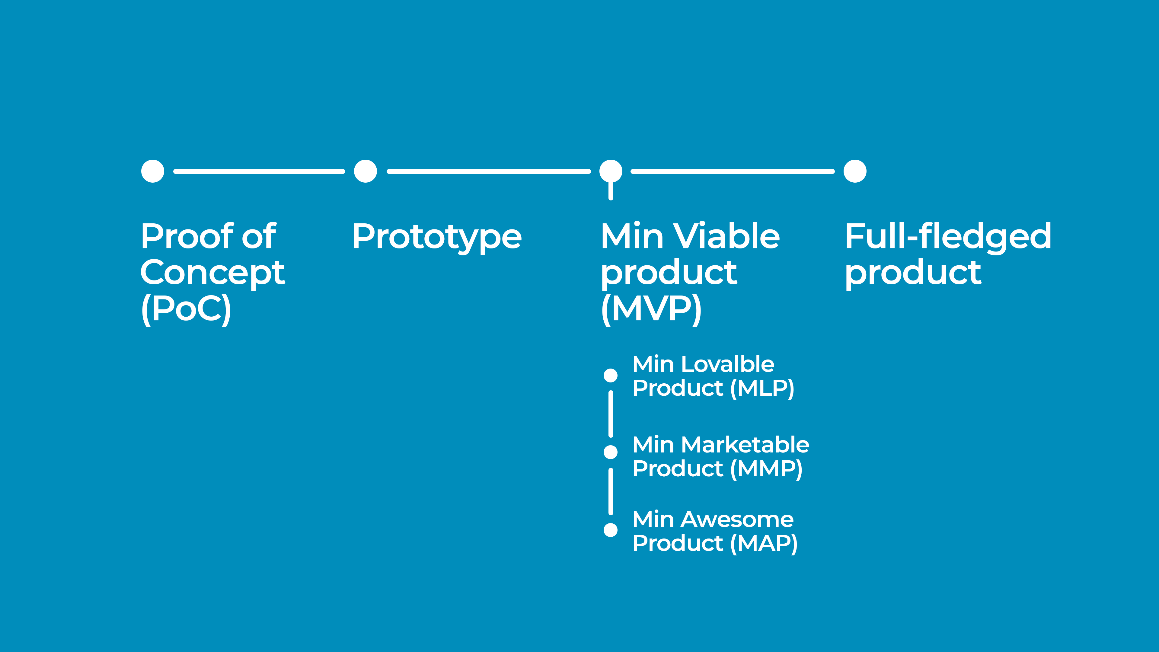product-pipeline