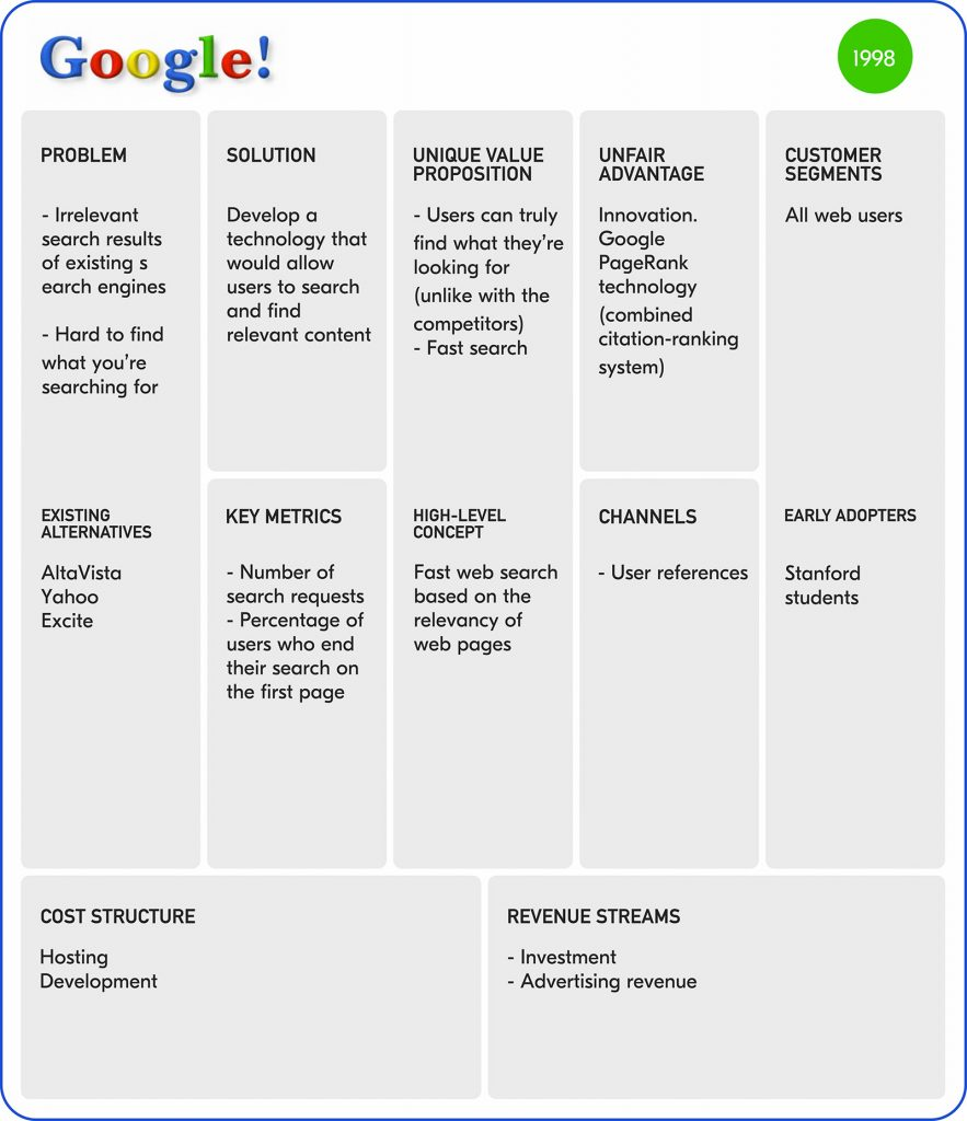 Google-lean-canvas