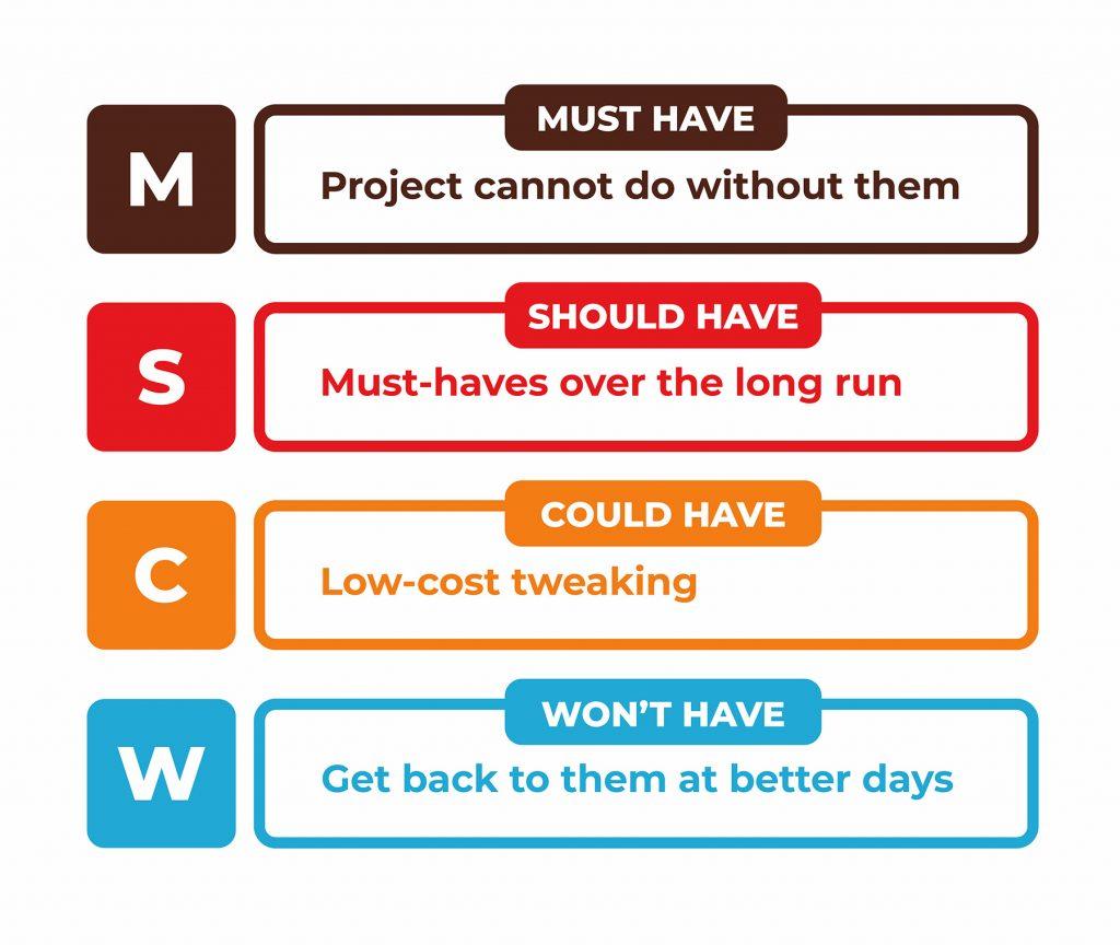 prioritization framework - MoSCoW
