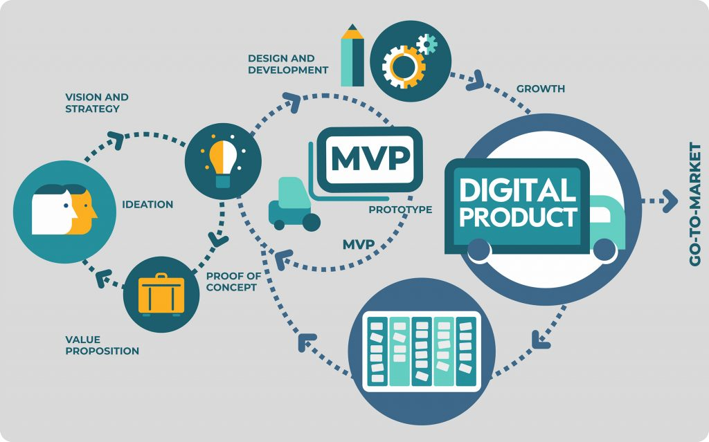 Digital-Product-Development-Cycle