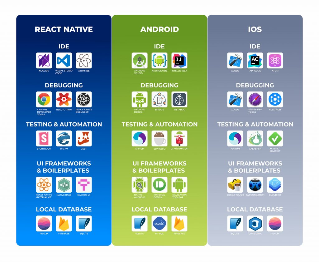 Ecosystem-react-native-vs-native-app-development