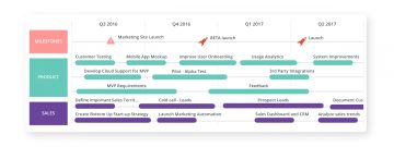 Product Roadmap Gantt Chart