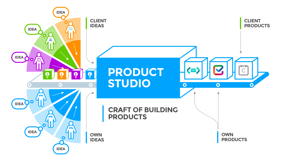 validated deas are turn into products in the product studio