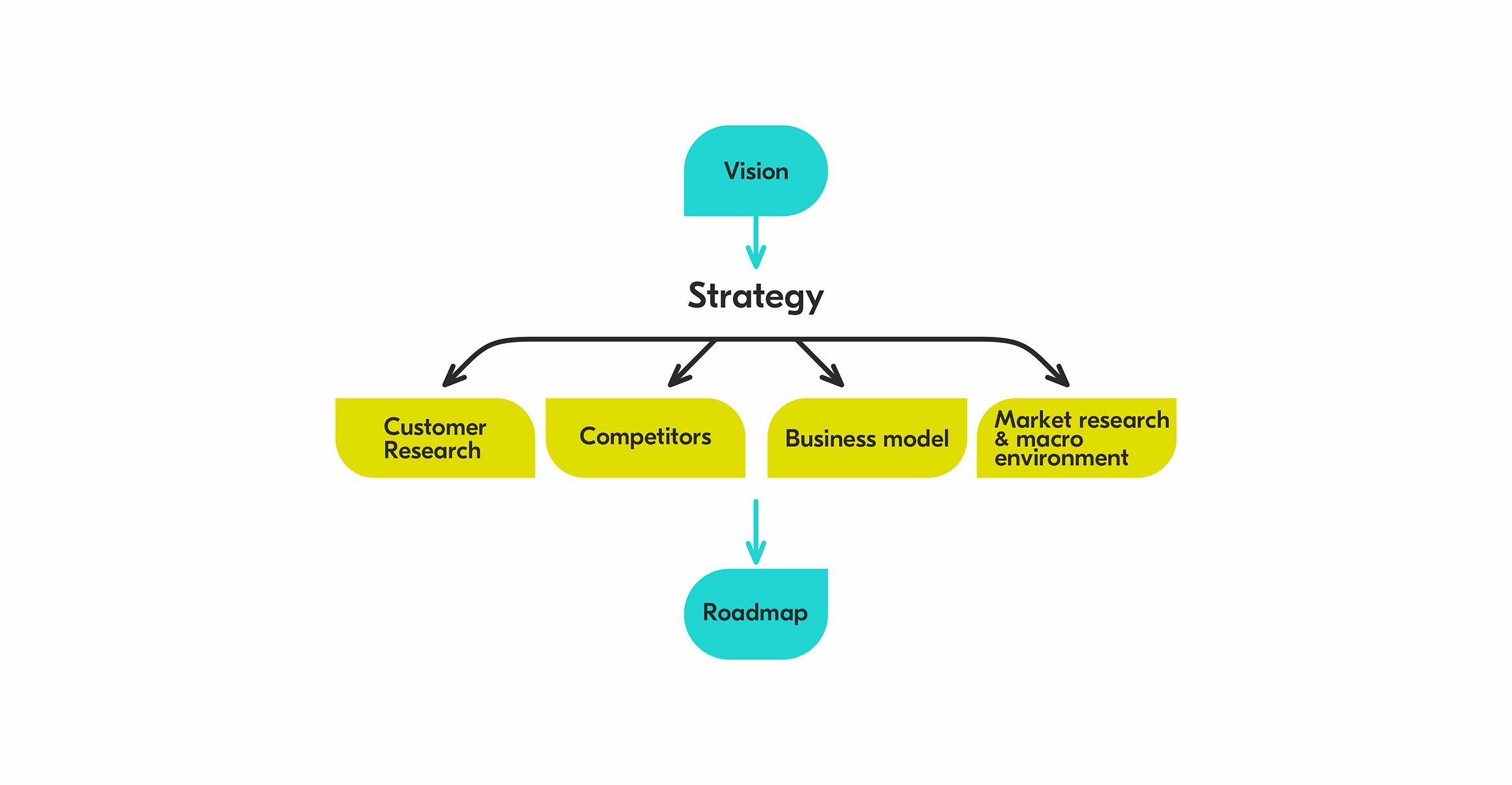 Product Development Strategy from Vision to Roadmap