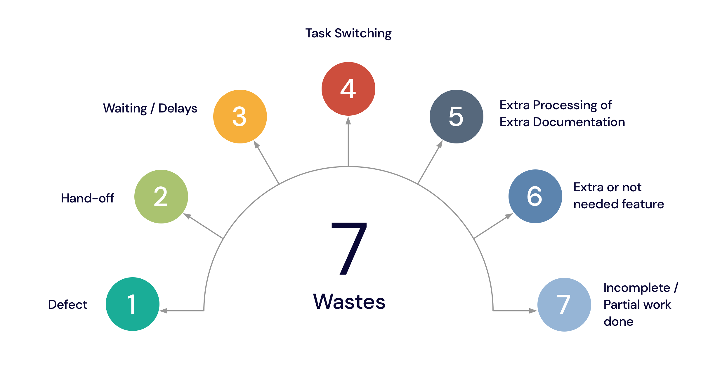 Seven typical wastes found in software development process