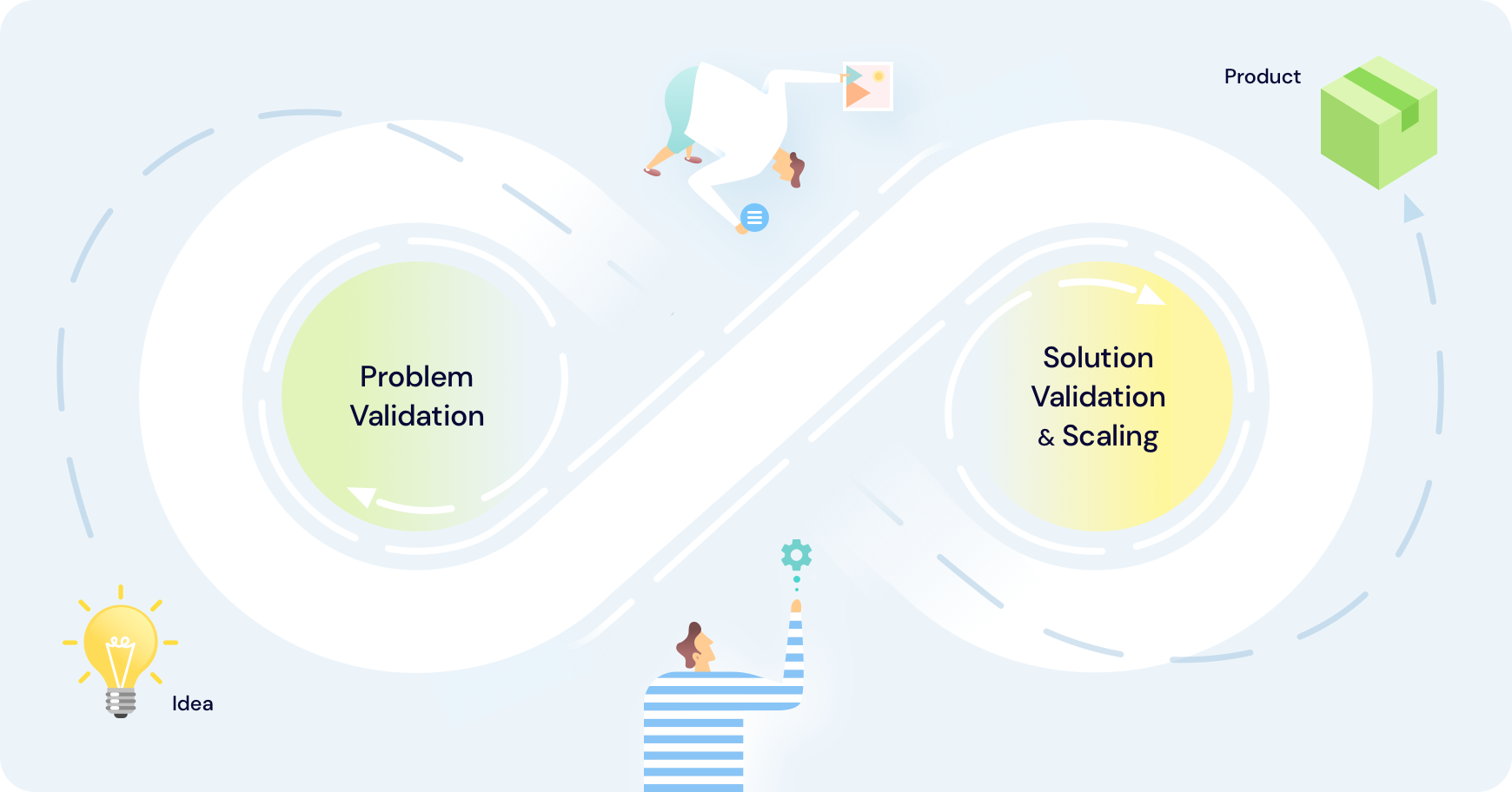 What Makes Product Development Lean