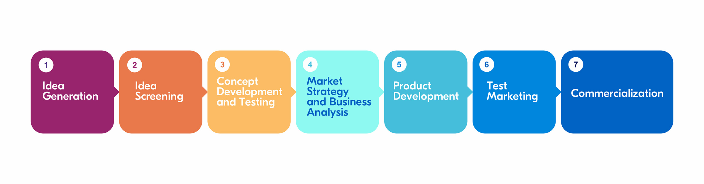 Stages of the new product development