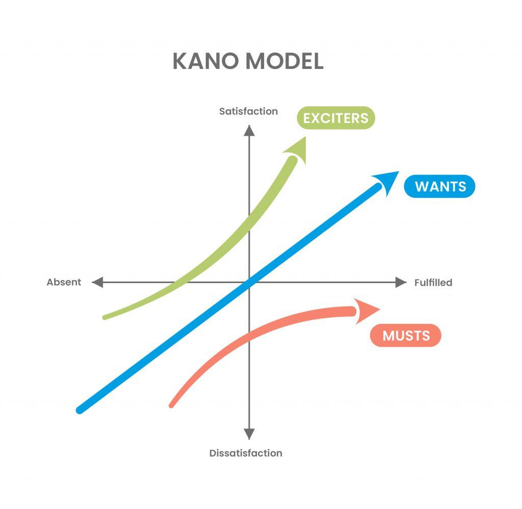 prioritization techniques - Kano model