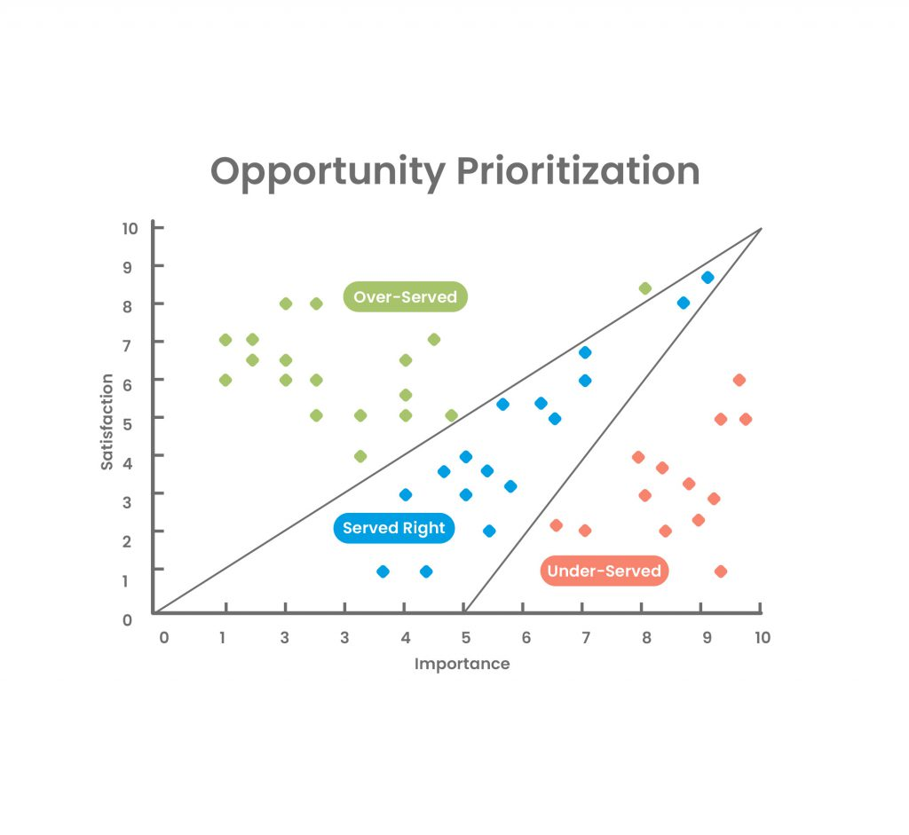 Opportunity scoring - feature prioritization framework