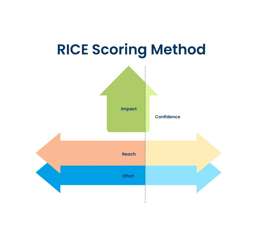 RICE - product feature prioritization method