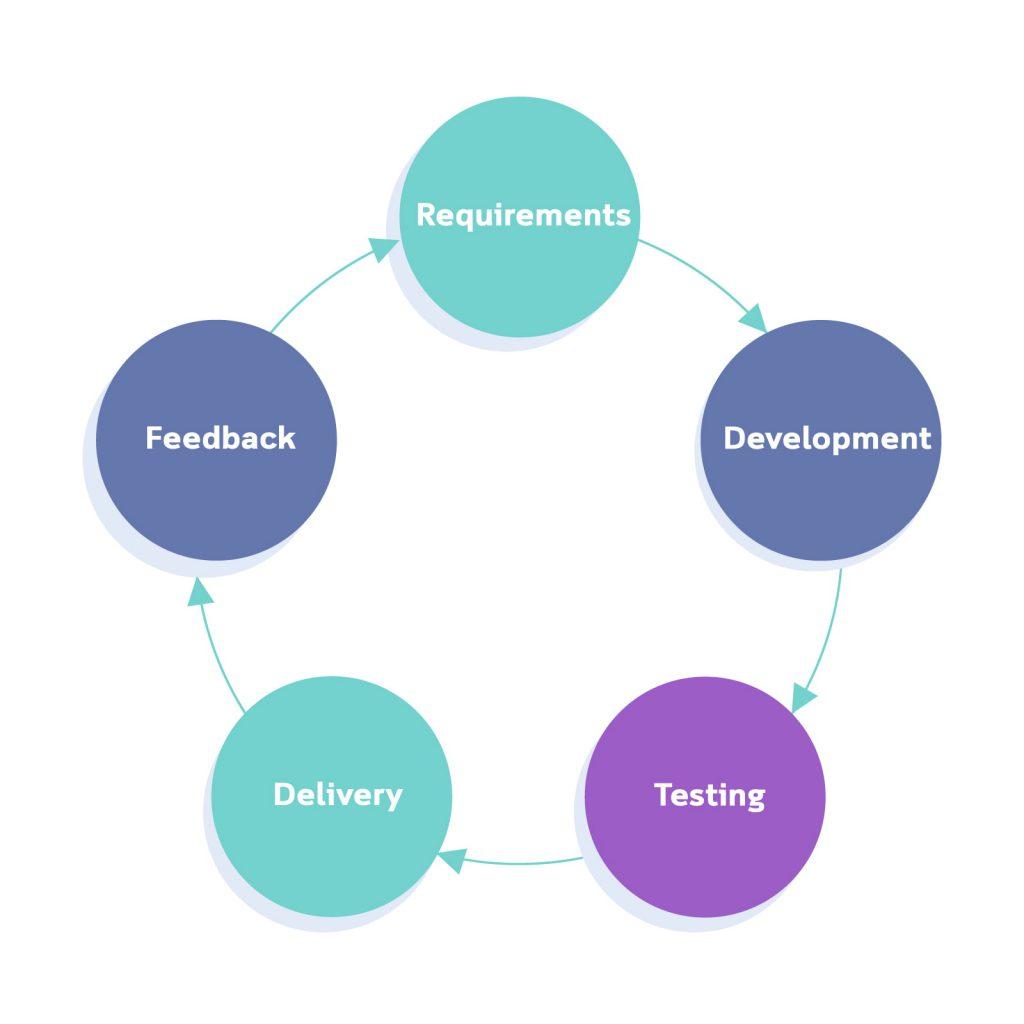 agile development process flow