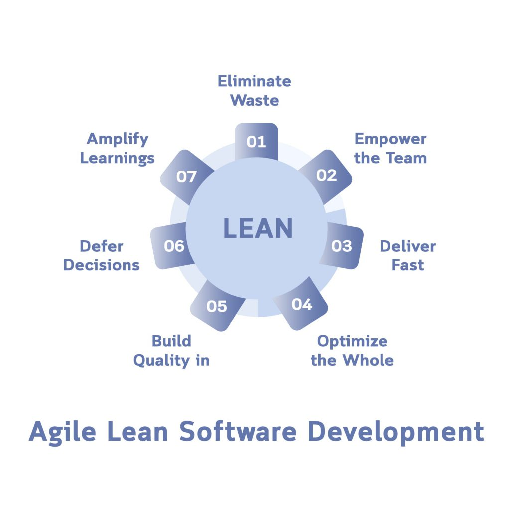 agile lean software development approach