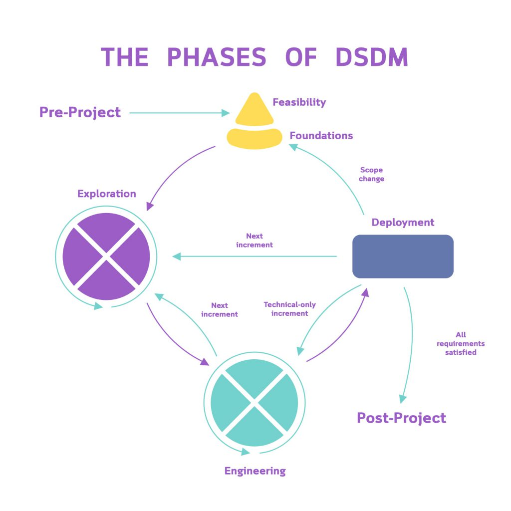 dynamic systems development method agile approach