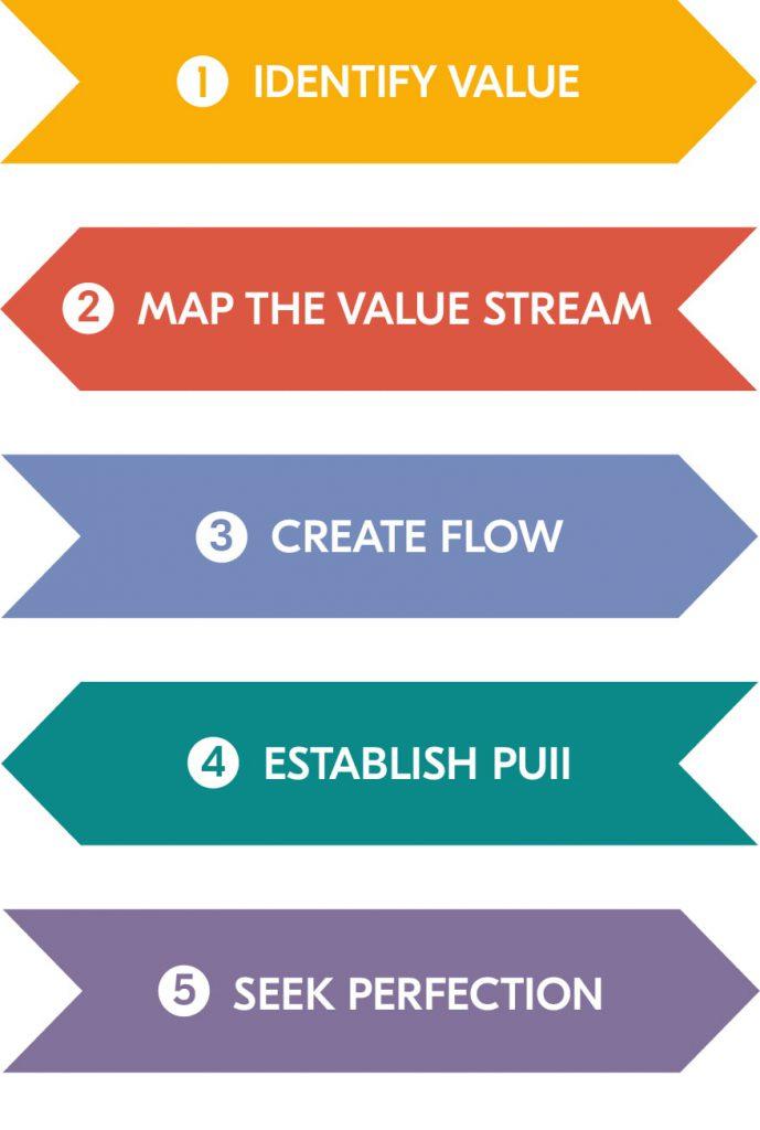 Lean software development process