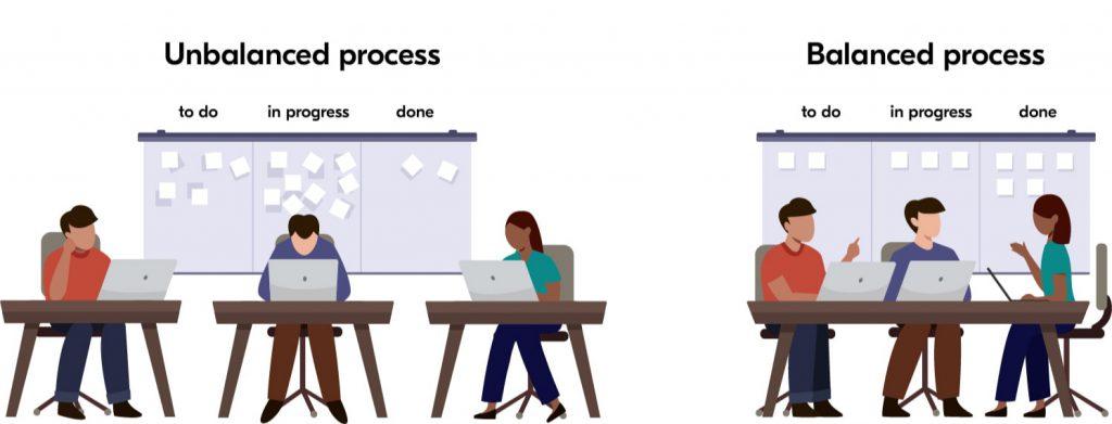 lean software development process flow
