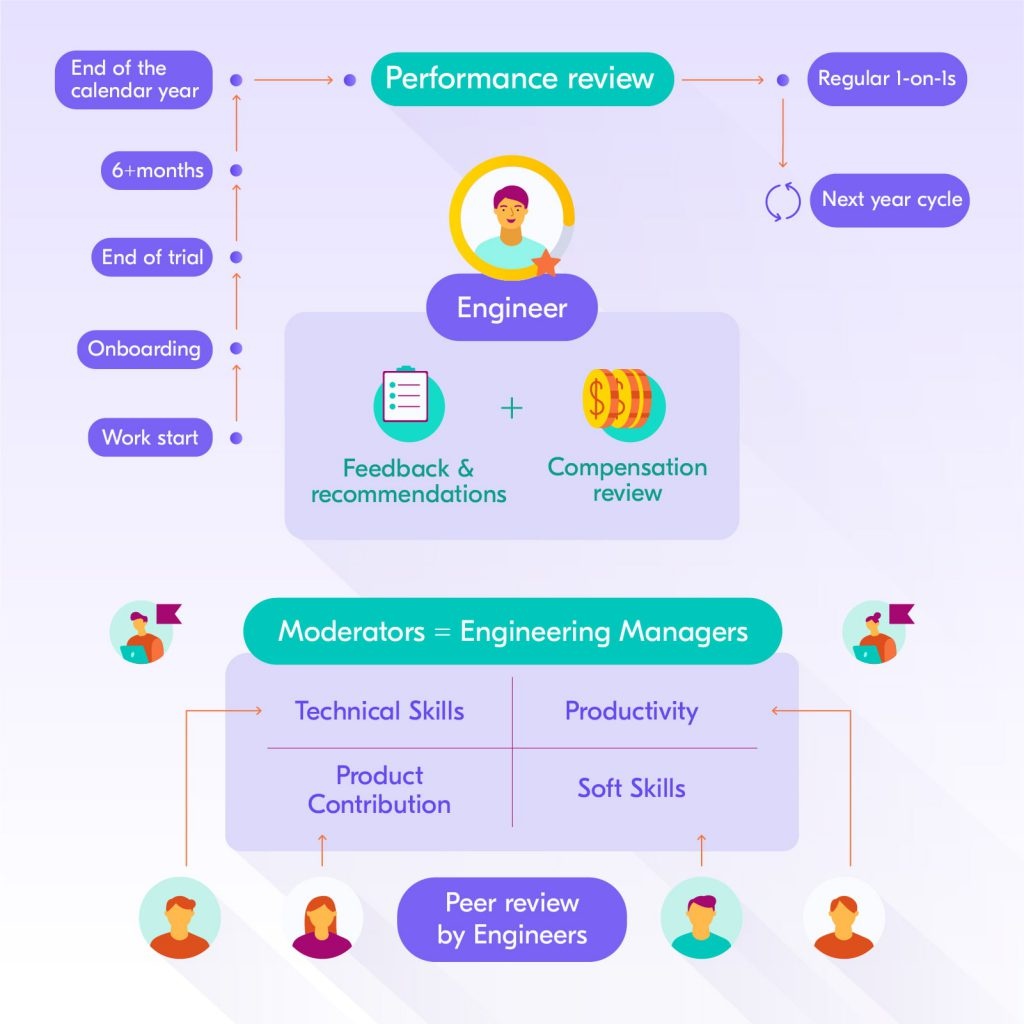Engineering performance review process by Railsware
