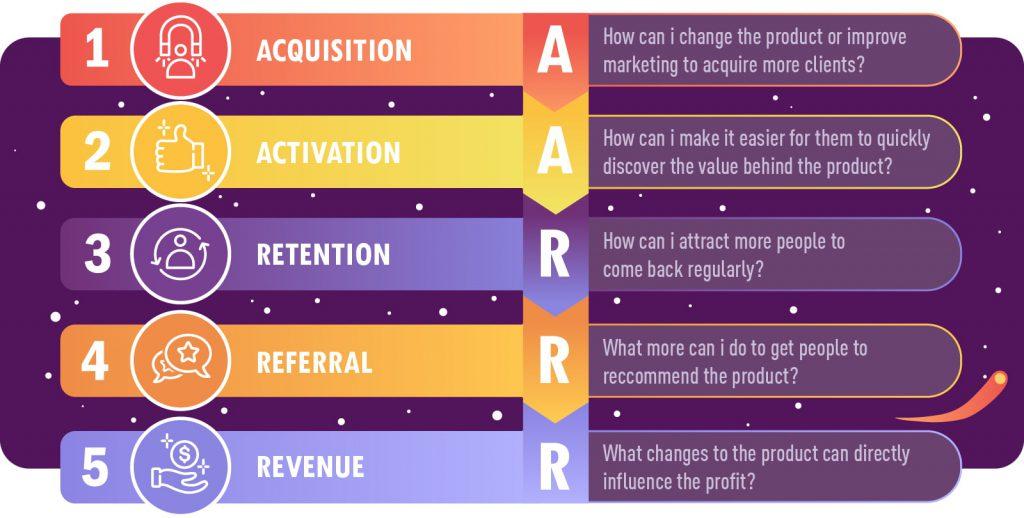 aarrr framework for product improvements