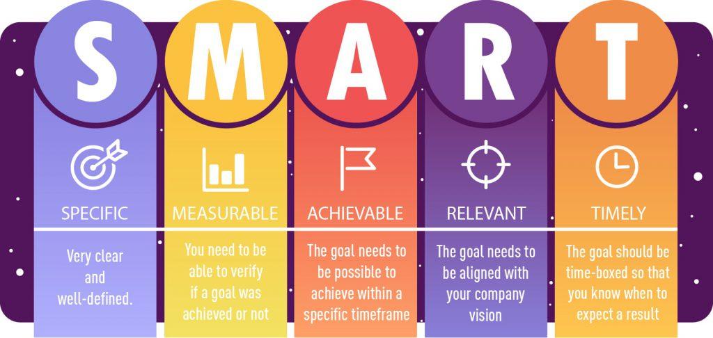 smart goals for product improvements