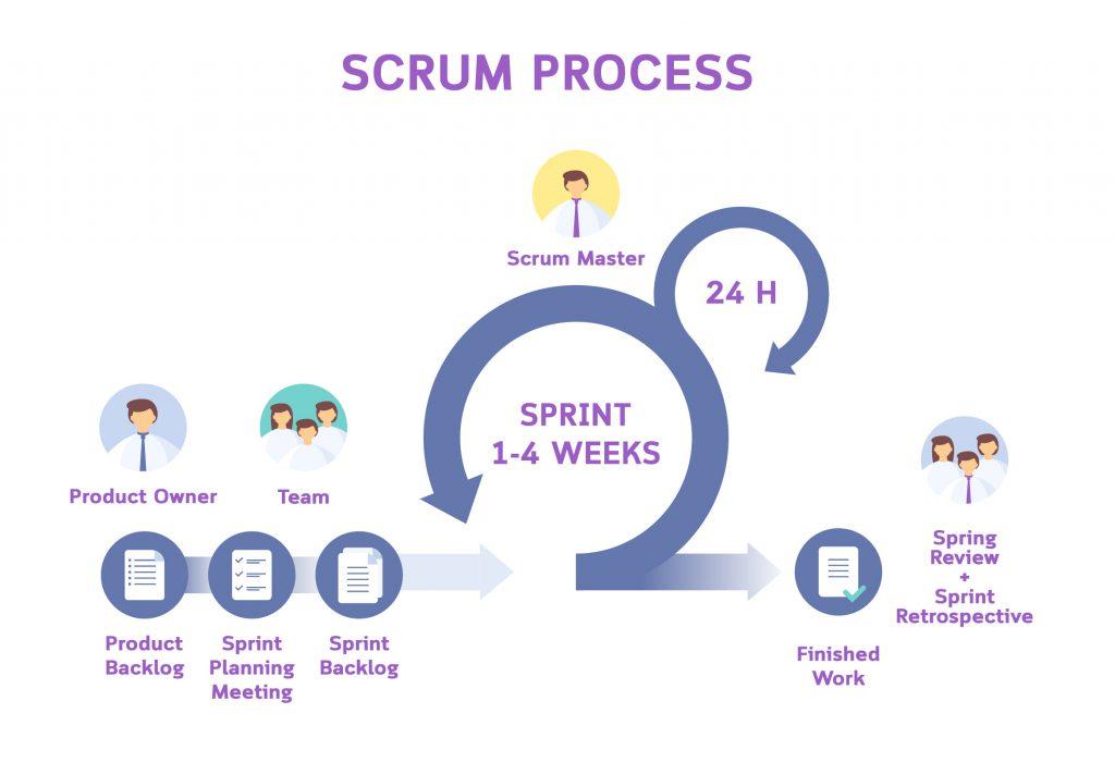 scrum process agile approach