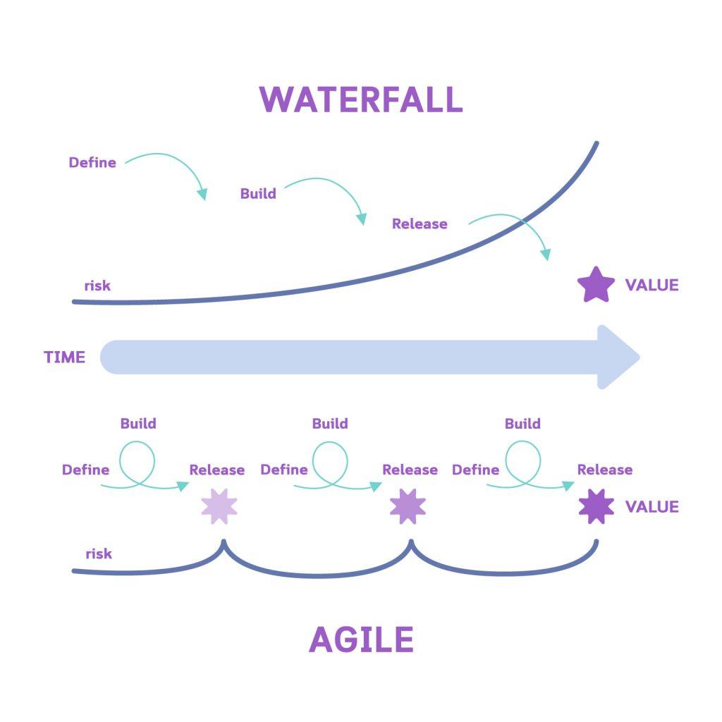 traditional versus agile product development