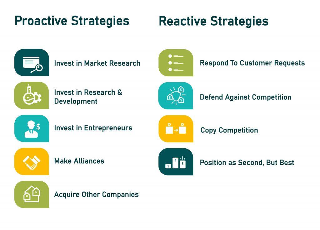 Types of product development strategies